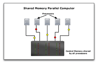 ParallelComputing_Shared_Memory_Multiprocessor